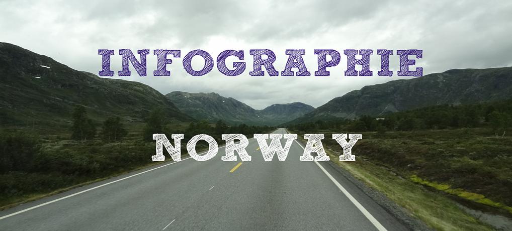Sur les routes de Norvège