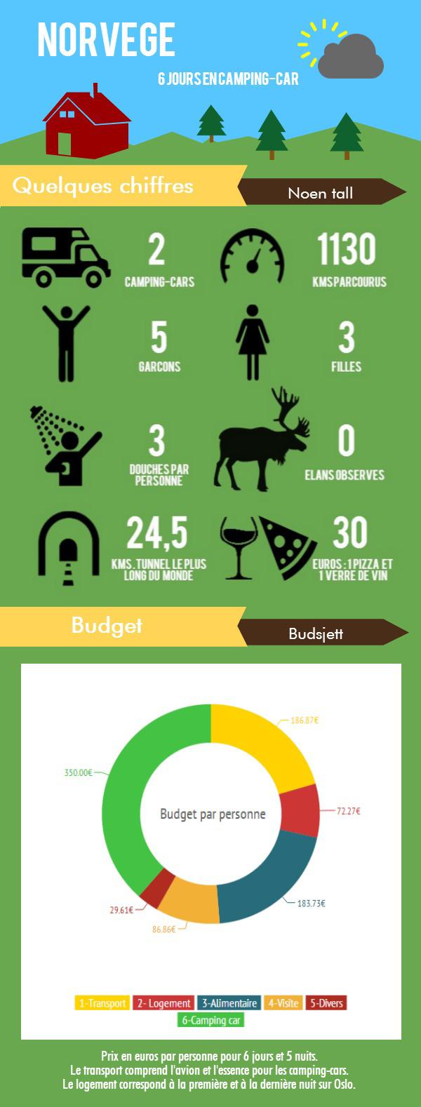 Infographie_Norvege
