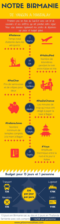 29 - Infographie Birmanie