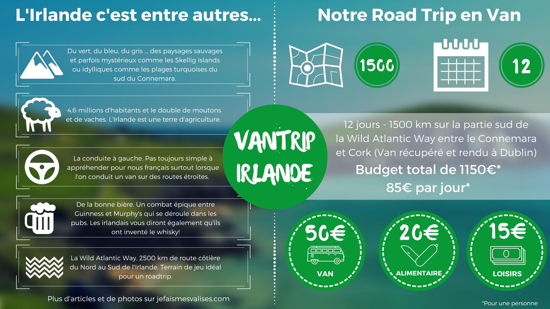 Infographie Vantrip Irlande