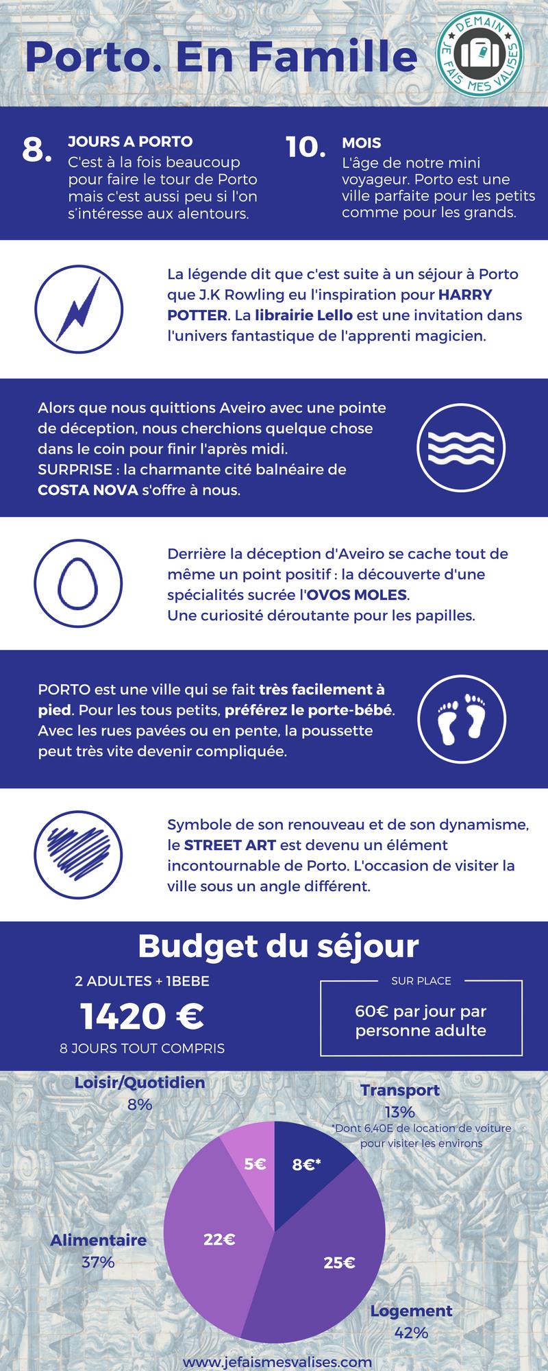 Infographie Porto