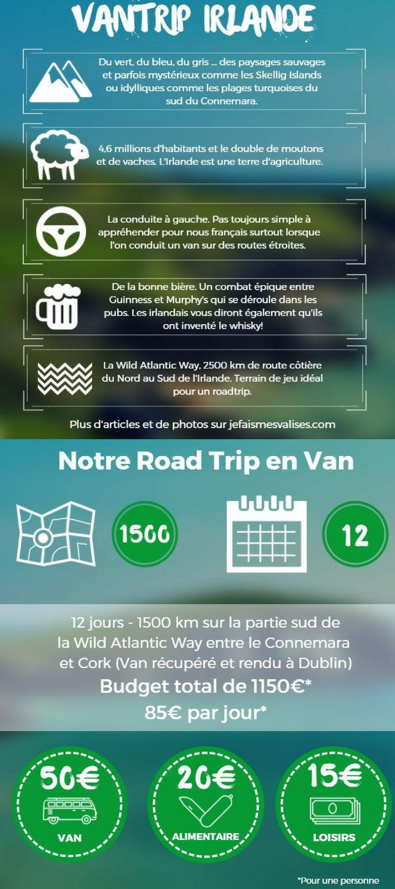 Infographie de notre roadtrip en van en Irlande
